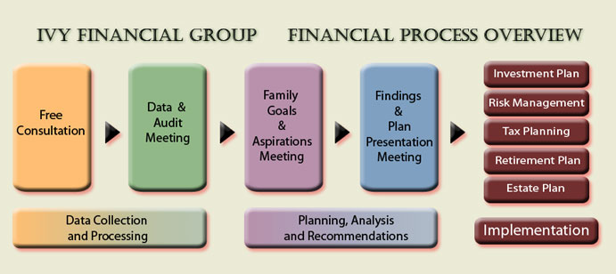 Ivy Financial Group: Financial Planning